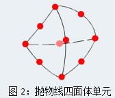 Simulation 抛物线四面体单元.png